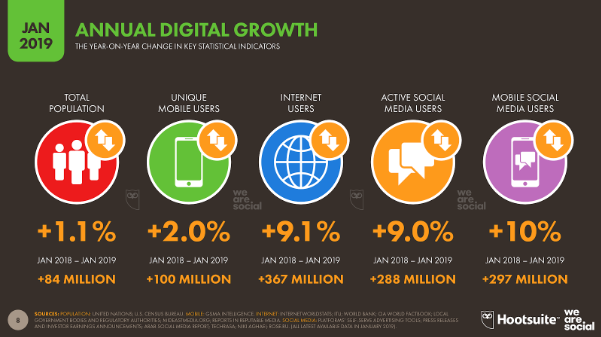 social media conversion - annual digital growth