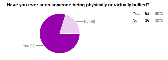 YATW Survey  Bullying  Depression   Suicide    Google Drive (3).png