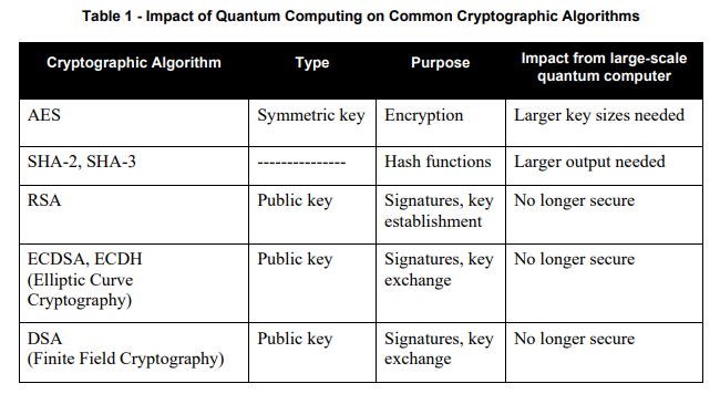 Why Crypto-agility is the Key for Quantum-safe Cryptography