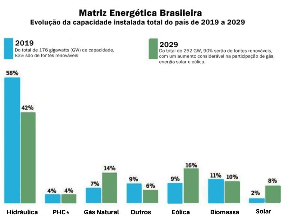 matriz energética brasileira. Sistema energia solar. Instituto de redes inteligentes