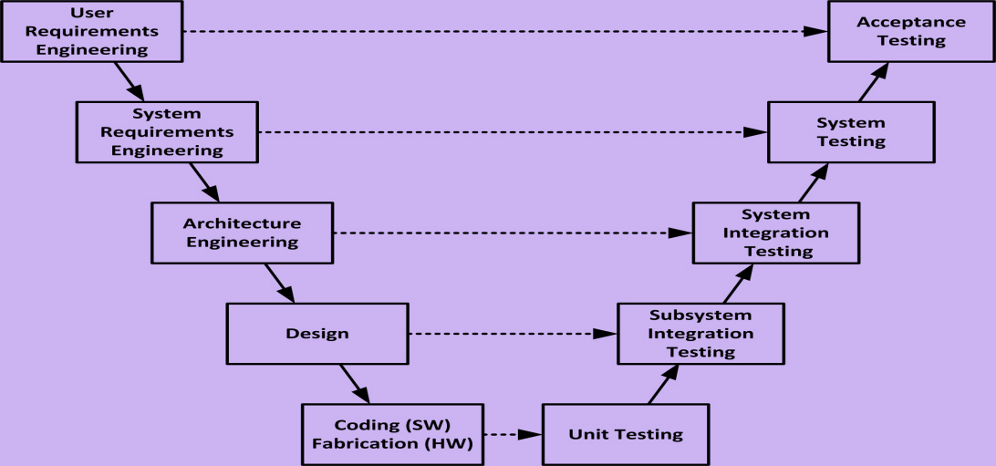 Traditional Single V Model of System Engineering Activities