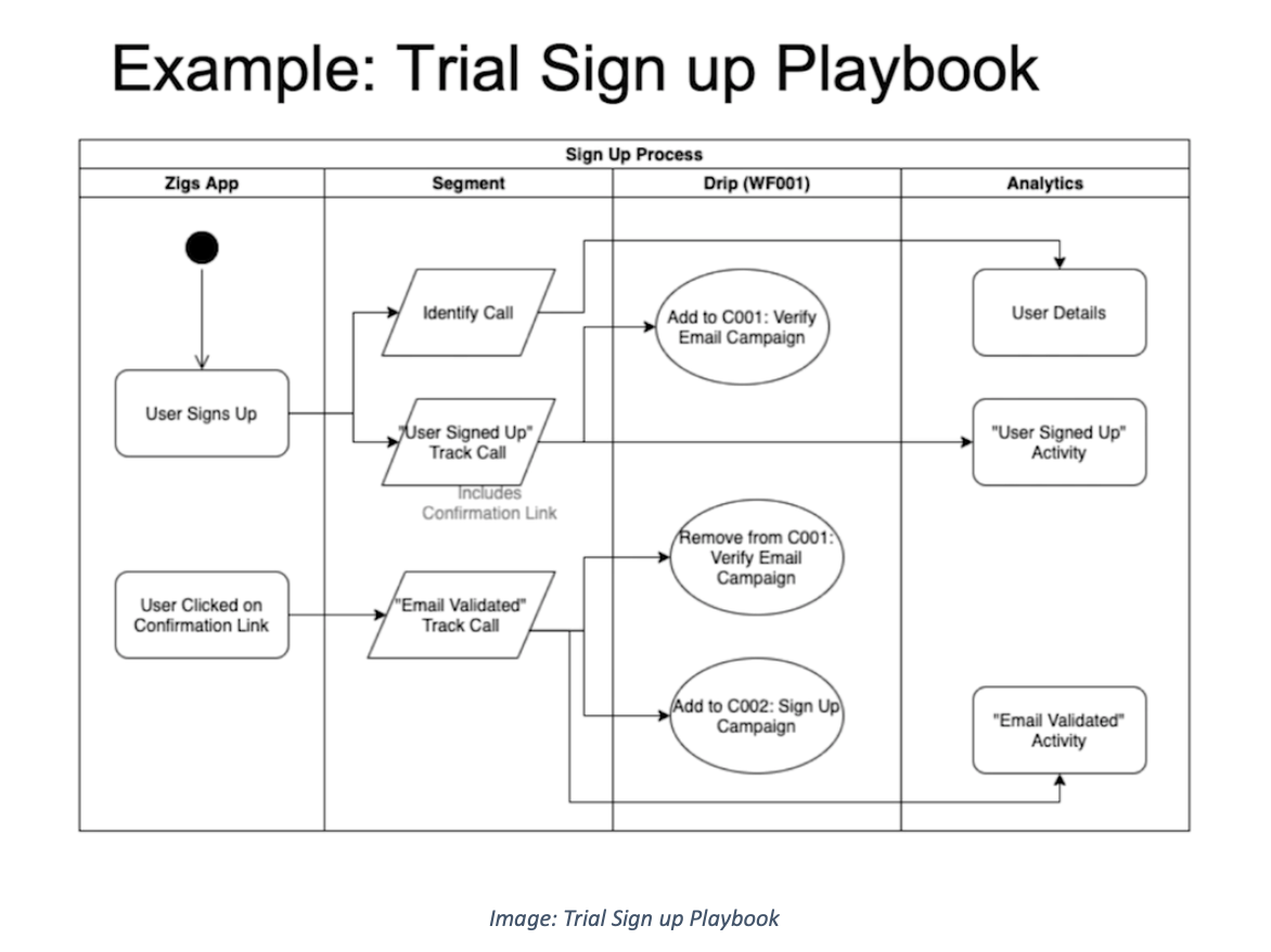 Trial Sign Up Playbook