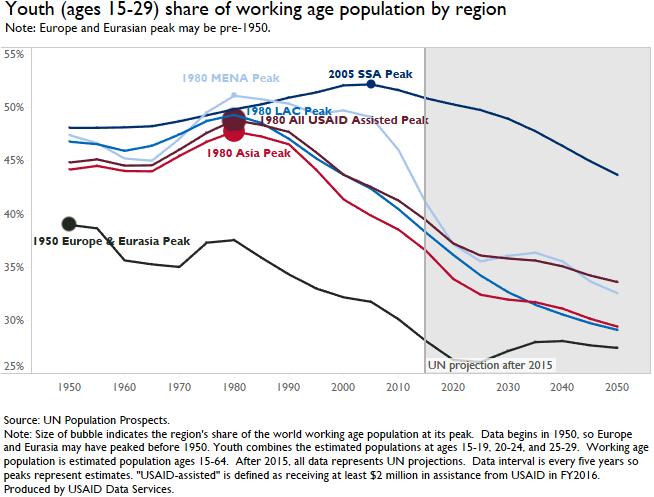 UN Population Graph