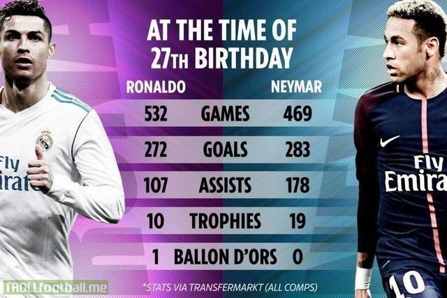 Comparison of Cristiano Ronaldo and Neymar Jr as 27 year old ...