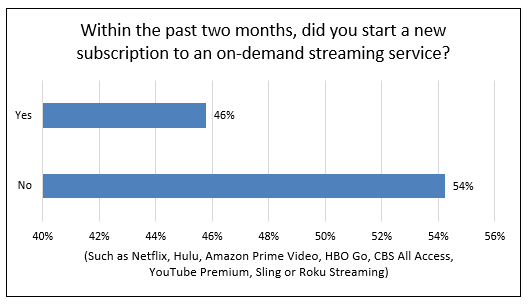 chart showing new subscription to on-demand streaming service. Y-axis is yes, X-axis in no. 46% answered yes. 54% answered no.