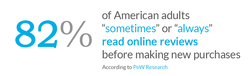 82% of American adults read online reviews before purchase