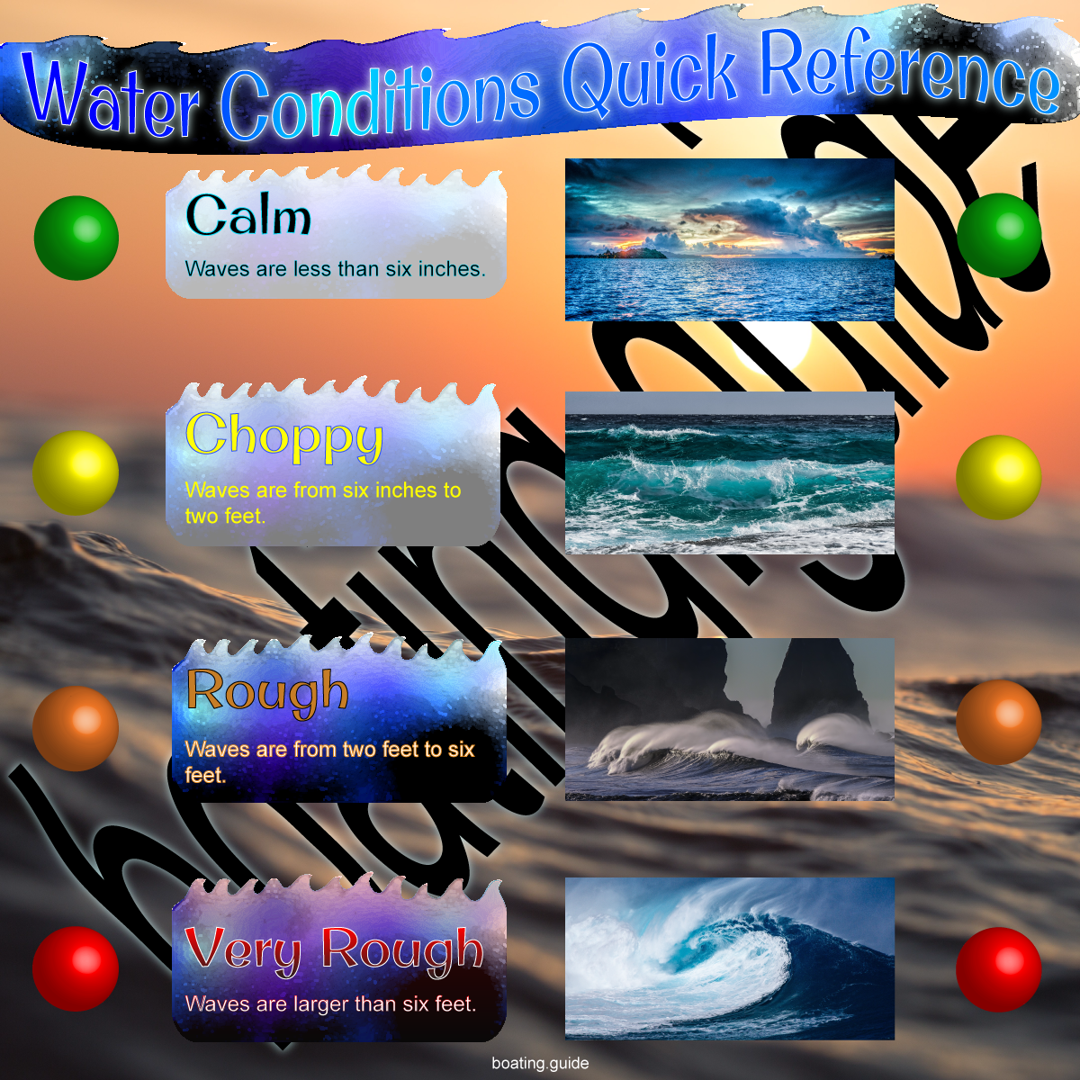 An information graphic showing the four stages of water conditions for boaters.  Design by Jeremy Shantz.
