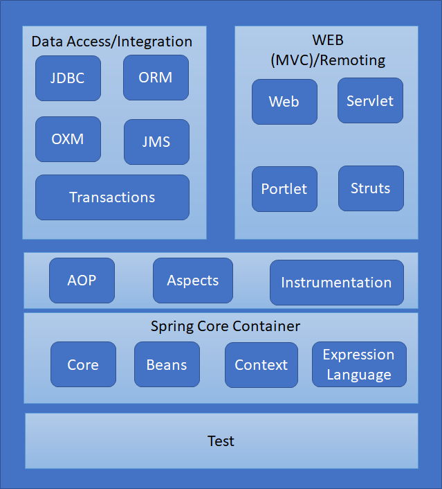 different modules of the Spring framework