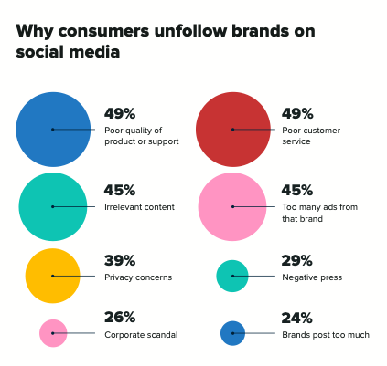 why-consumers-unfollow-brands-on-social-media