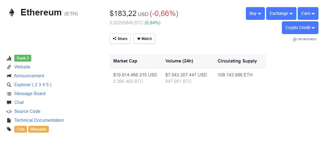 Ethereum durante las últimas 24 horas. Fuente CoinMarketCap