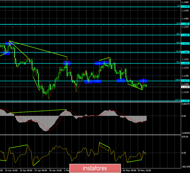 Forecast for EUR/USD and GBP/USD on May 22. A short spurt up ended with an equivalent fall for the euro and the pound