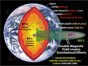 La fuente de gravedad es un doble campo magnético en el planeta.