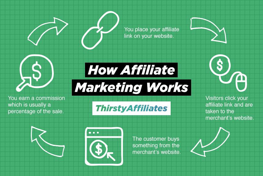 Hvad er affiliate marketing