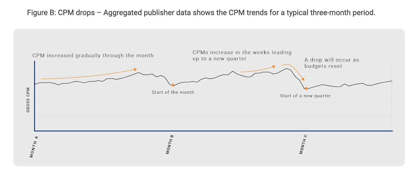 CPMs start each month low and steadily increase towards the end of the month
