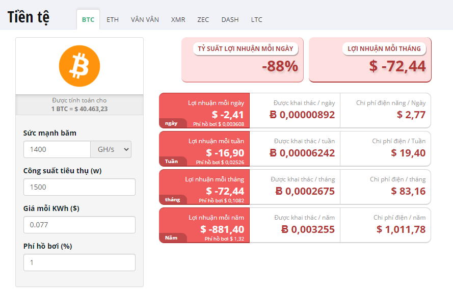 bảng lợi nhuận đào Bitcoin