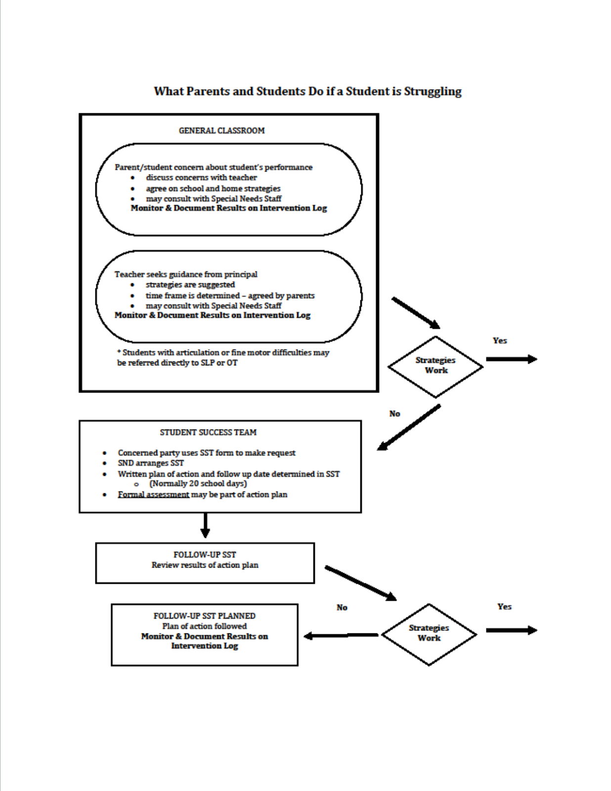 Flow Chart of struggling student for parents.png