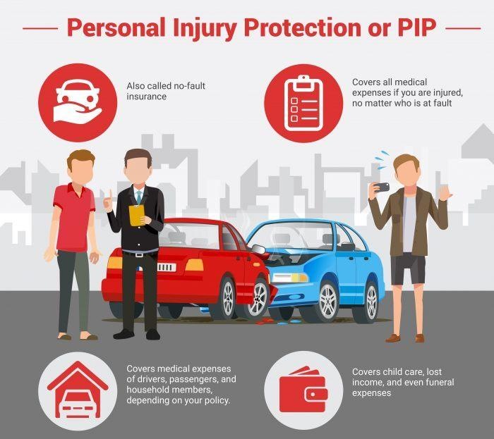 Image result for personal injury protection