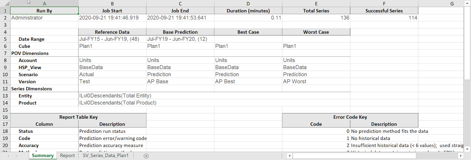Oracle EPM Cloud Auto Predict Summary Page