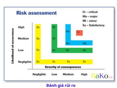 Rủi ro là một phần của cuộc sống - Làm thế nào chúng ta có thể học cách sống chung với nó?