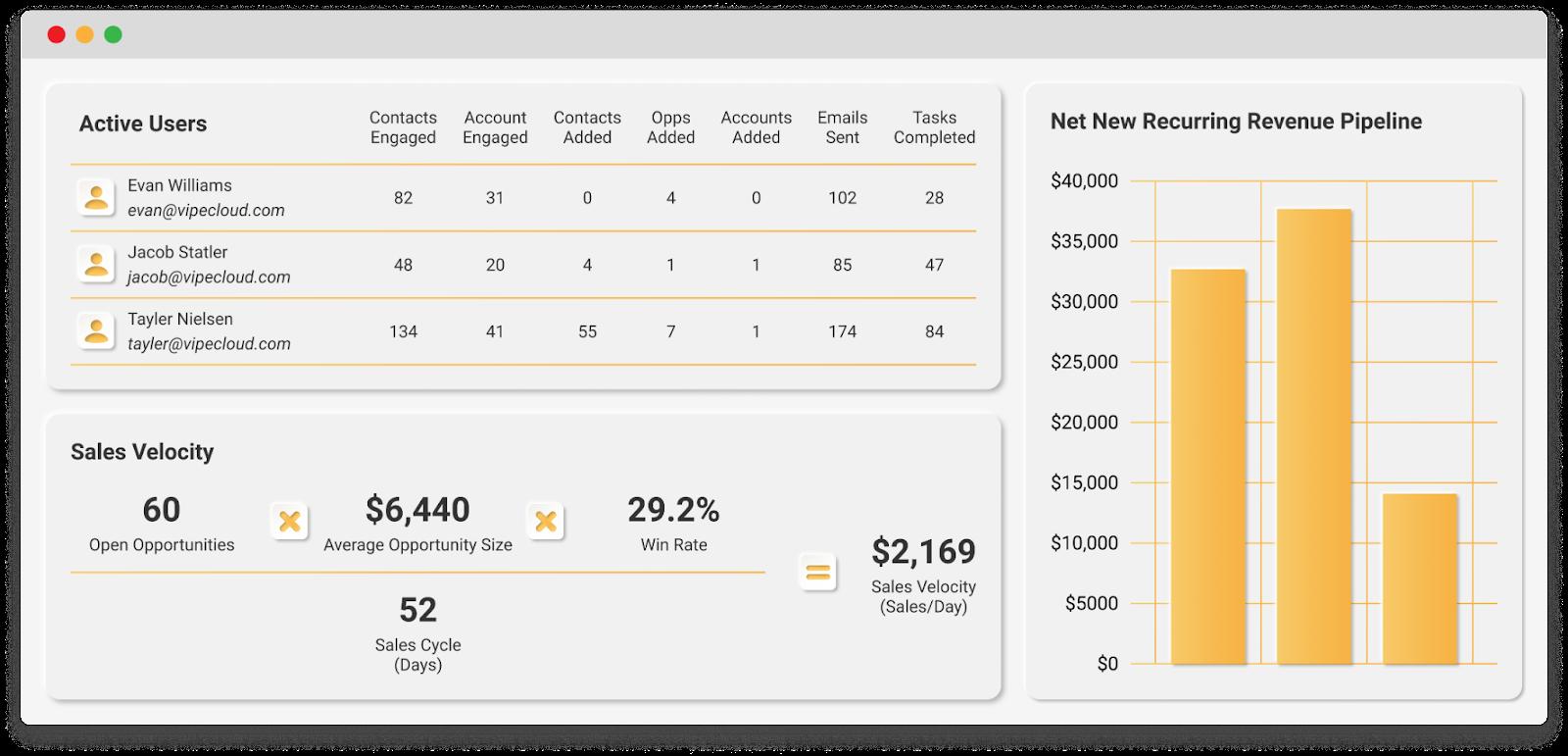 Mockup of VipeCloud sales CRM reporting