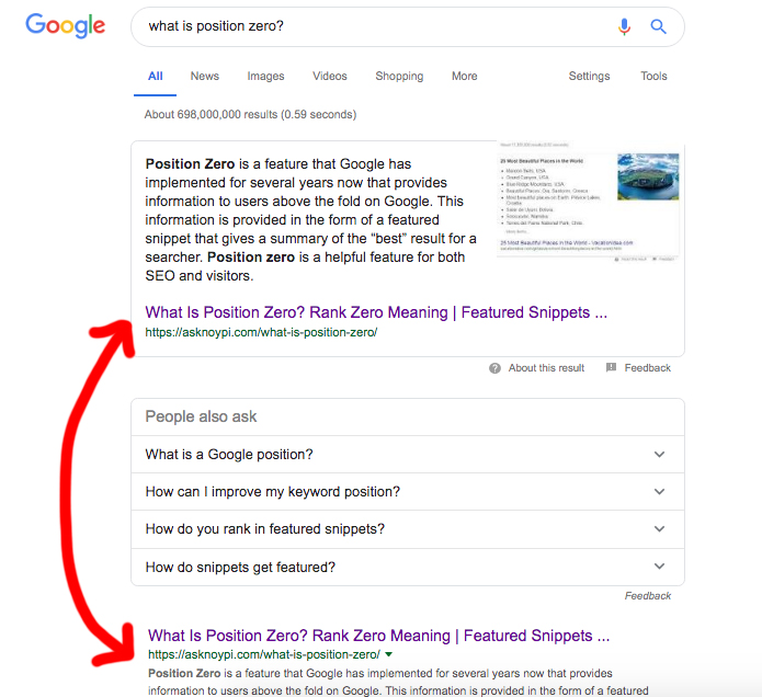 Position zero is the top spot to optimize for to increase traffic to a website