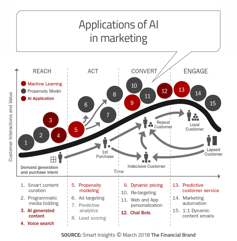 Applications of AI in marketing - to reach, act, convert and engage.