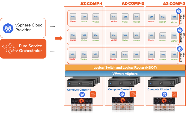 2vcps and a Truck – Virtualization, Kubernetes, Cloud and