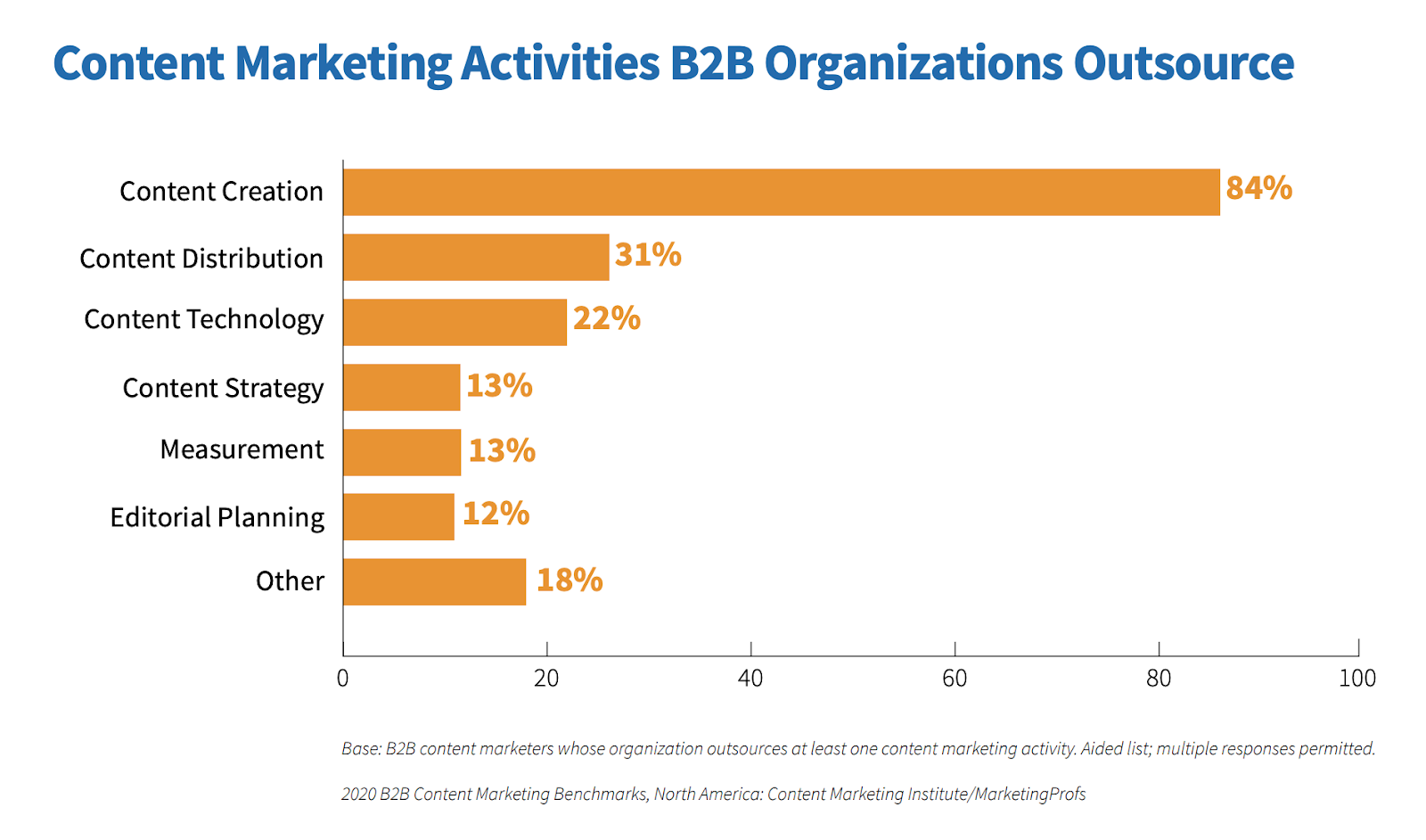 Content marketing activities that B2B organizations outsource