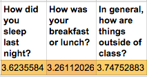 The three questions I ask my students to check in with them daily.