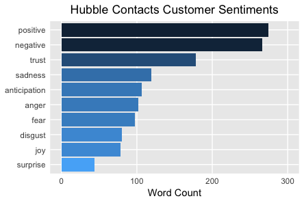Hubble Contacts Customer Sentiments