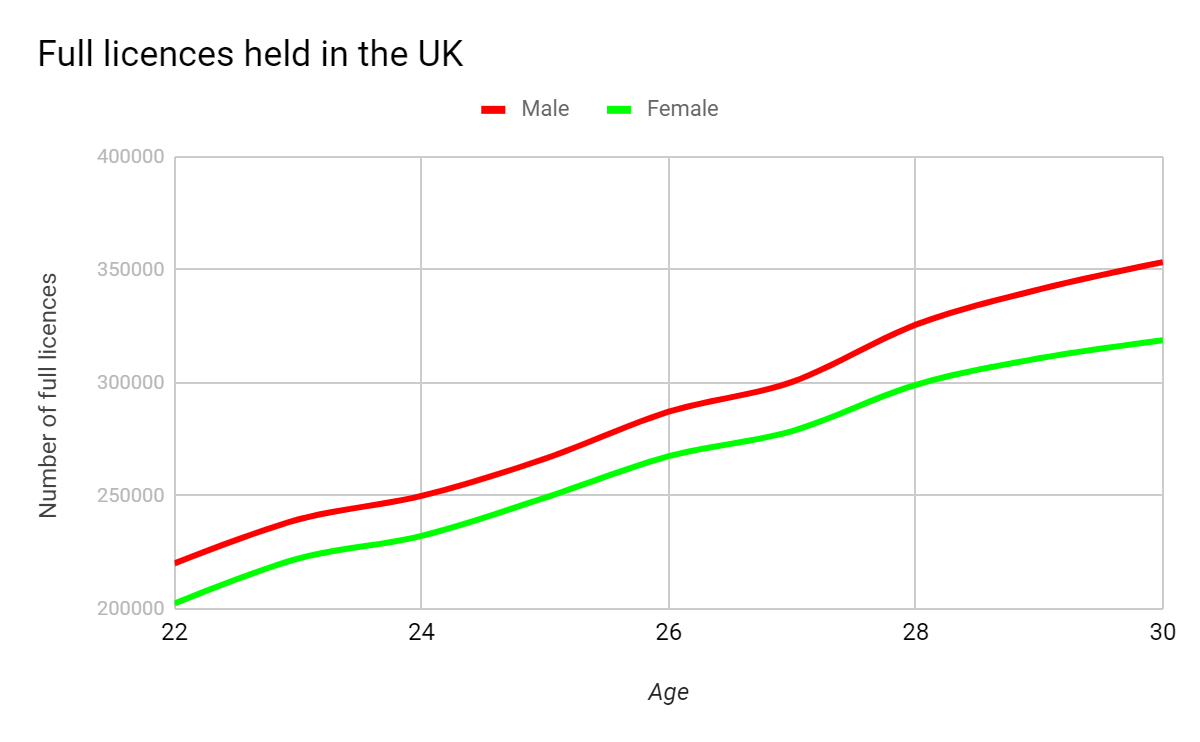 Licences in the UK