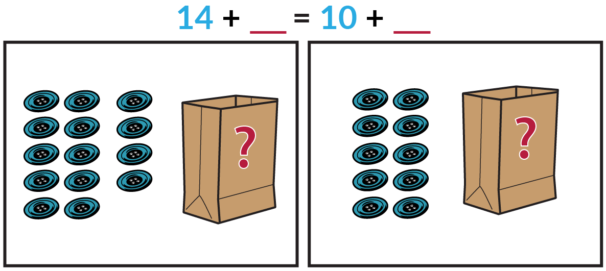 The picture on the left shows 14 blue buttons and an unknown number of red buttons inside a paper bag. The picture on the right shows 10 blue buttons and an unknown number of red buttons inside a paper bag. Blue 14 + red blank = blue 10 + red blank.