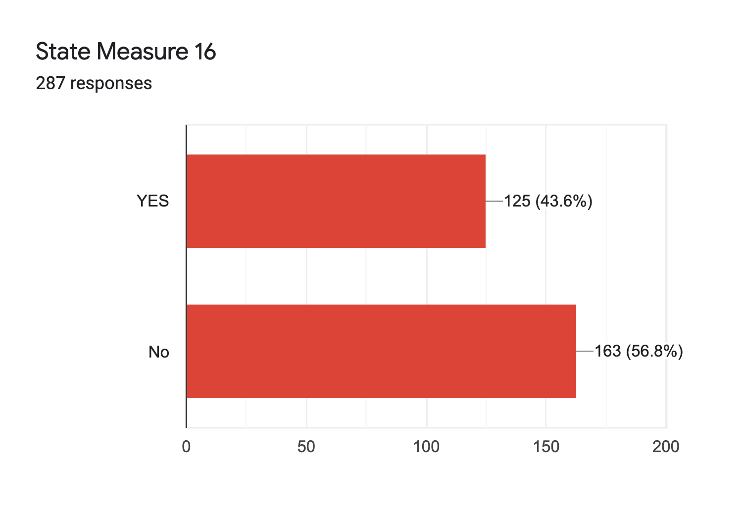 Forms response chart. Question title: State Measure 16. Number of responses: 287 responses.