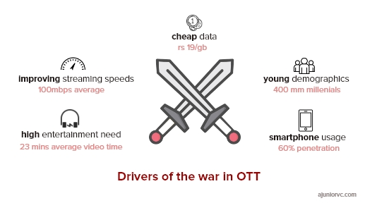 What is driving the OTT war