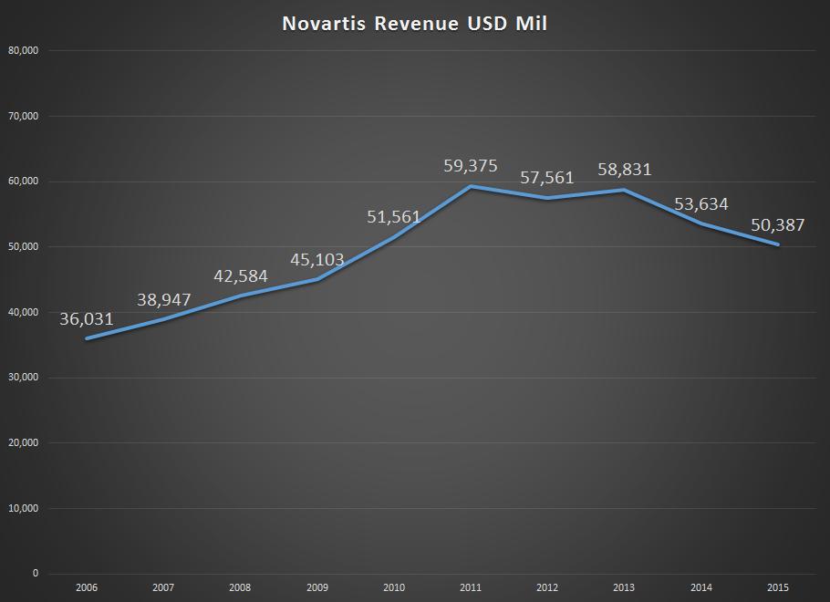Can Novartis Win The Entresto Bet Gurufocus
