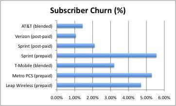 2009Q4 Subscriber churn