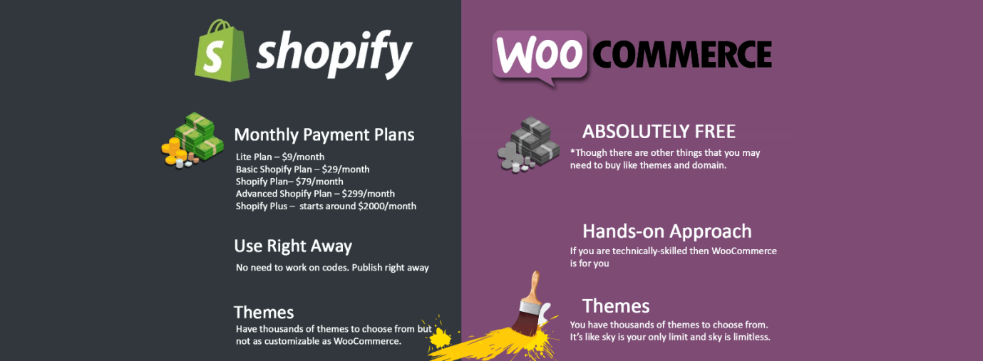C:\Users\MADHU\Downloads\vs\Shopify vs WooCommerce_ Which one is right for you_.png
