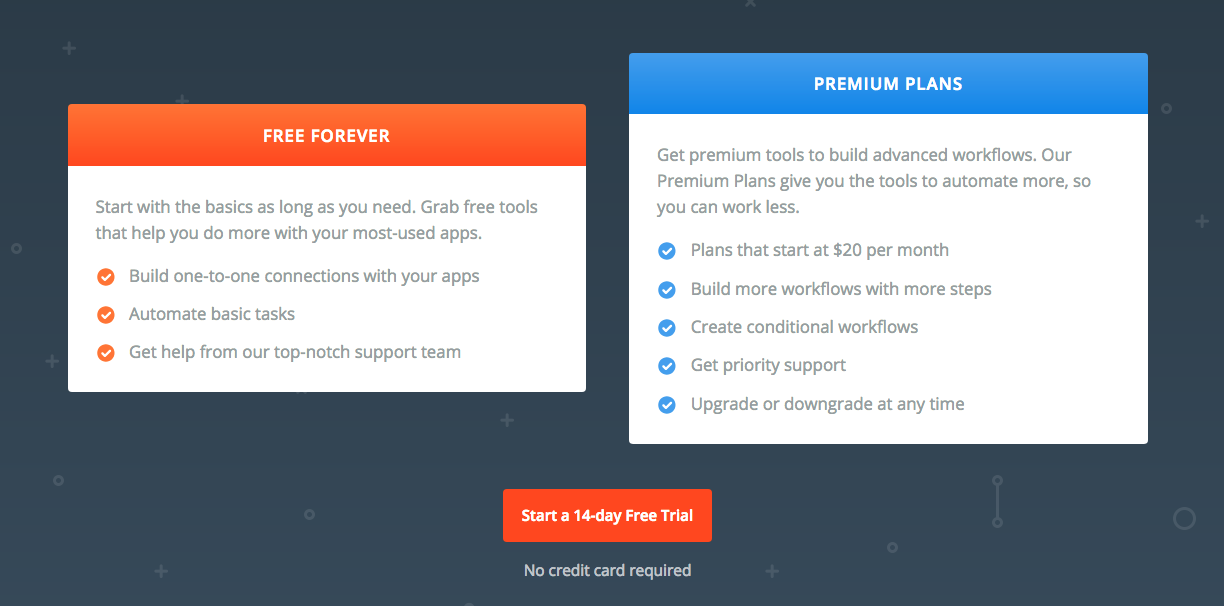 zapier's no credit card required message next to its button gives prospects peace of mind.