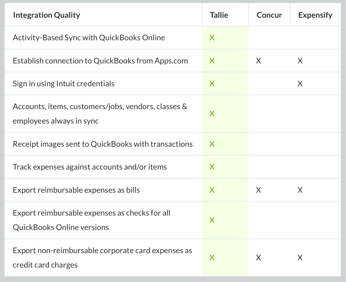 Tallie integration with Quickbooks - features