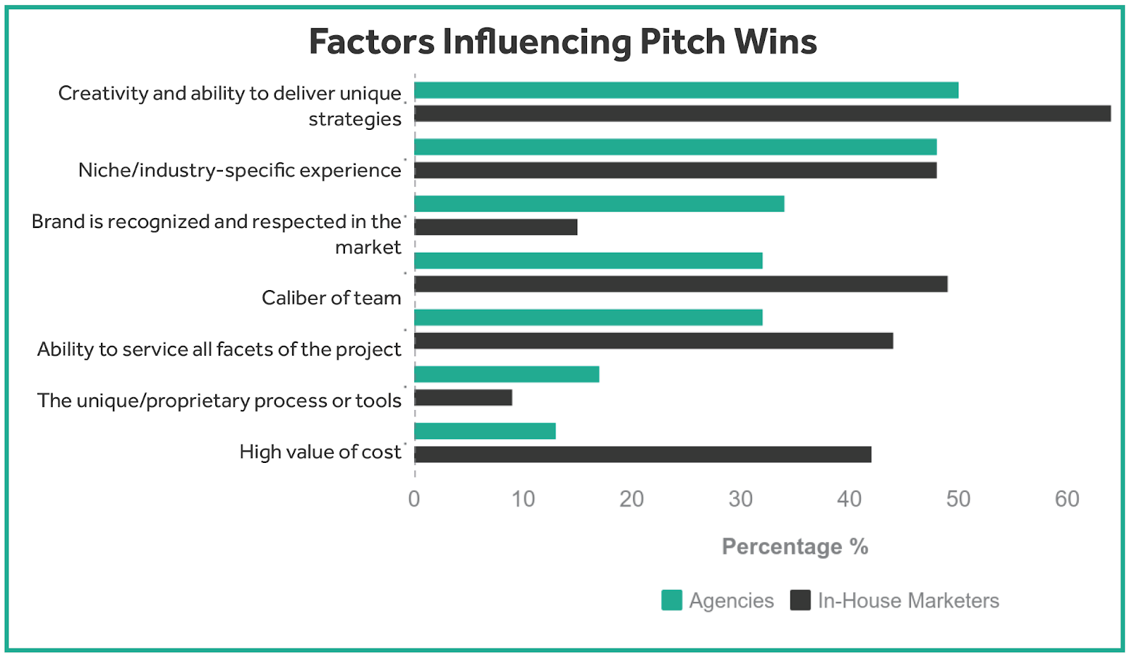 Of The Many Types Of Pitches That The Marketing Professionals See Creative And Unique Pitches Are Often The Most Successful For Client Acquisition