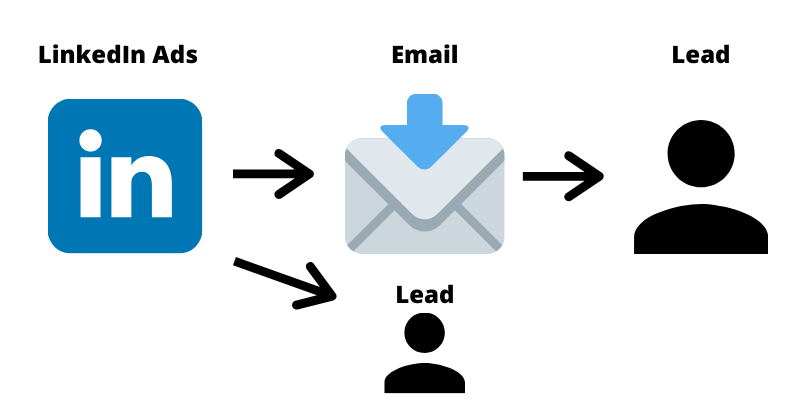 linkedin lead generation user journey