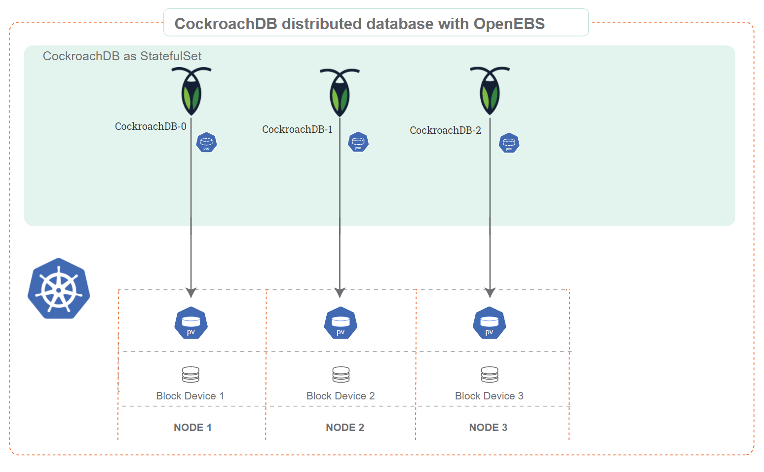 CockroachDB distributed database for OpenEBS