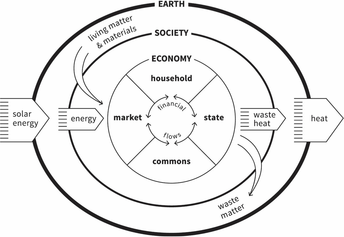 Doughnut Economics PDF Download