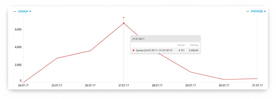 Статистика для раскрутки группы в «Одноклассниках»