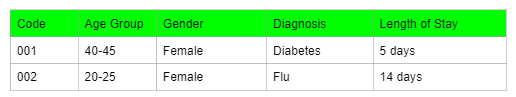 Shows a data collection spreadsheet storing data in an anonymous manner. It is a spreadsheet with 5 columns. From left to right: code, age group, gender, diagnosis, length of stay.