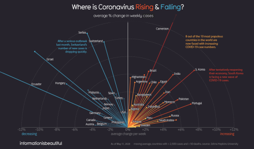 Visualizing Where COVID-19 Is Rising And Falling Around The World