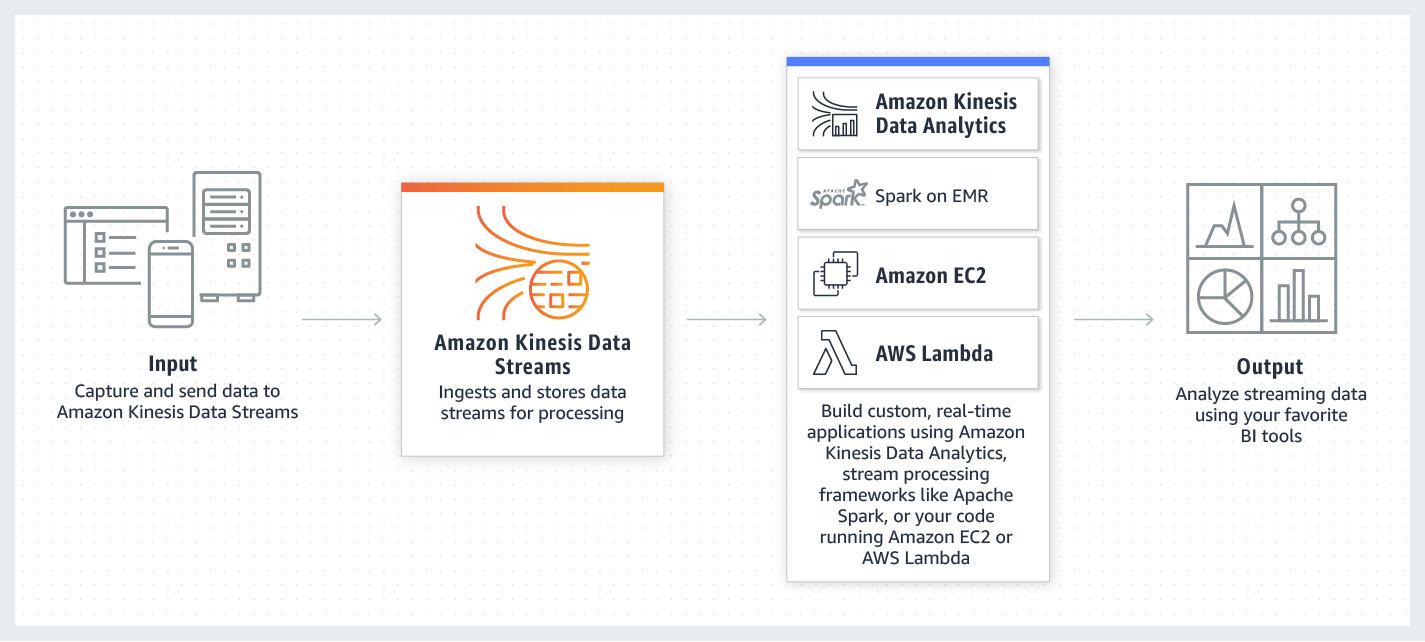 Amazon Kinesis Data Streams - Data Streaming Service - Amazon Web Services