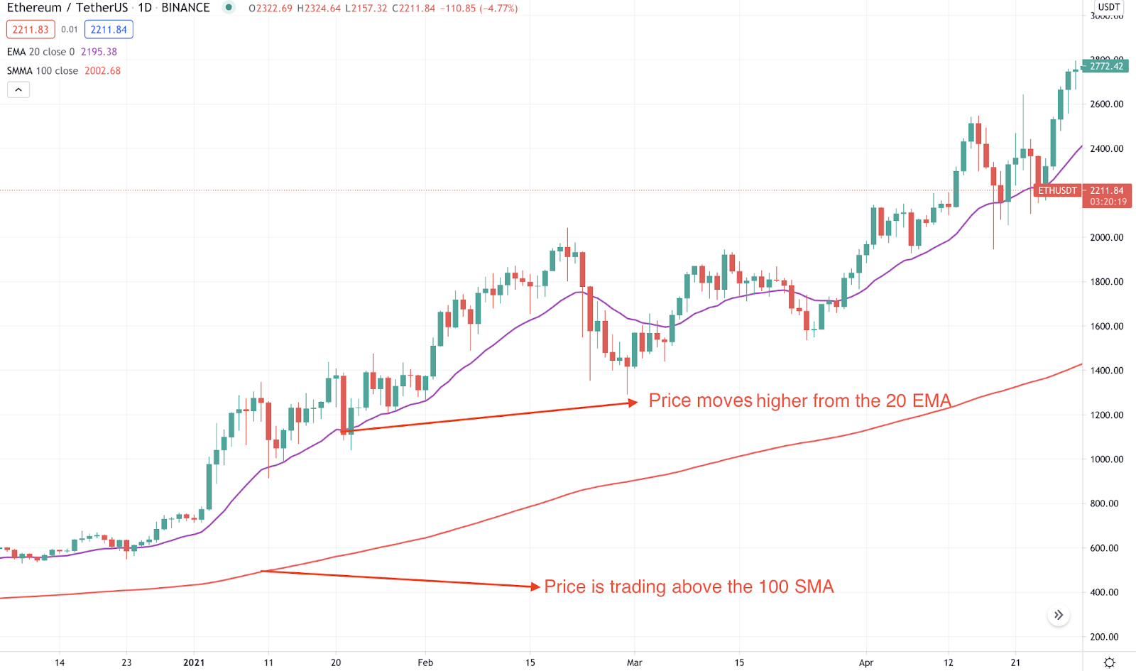 An example of the moving averages (EMA and SMA) in a trending market.