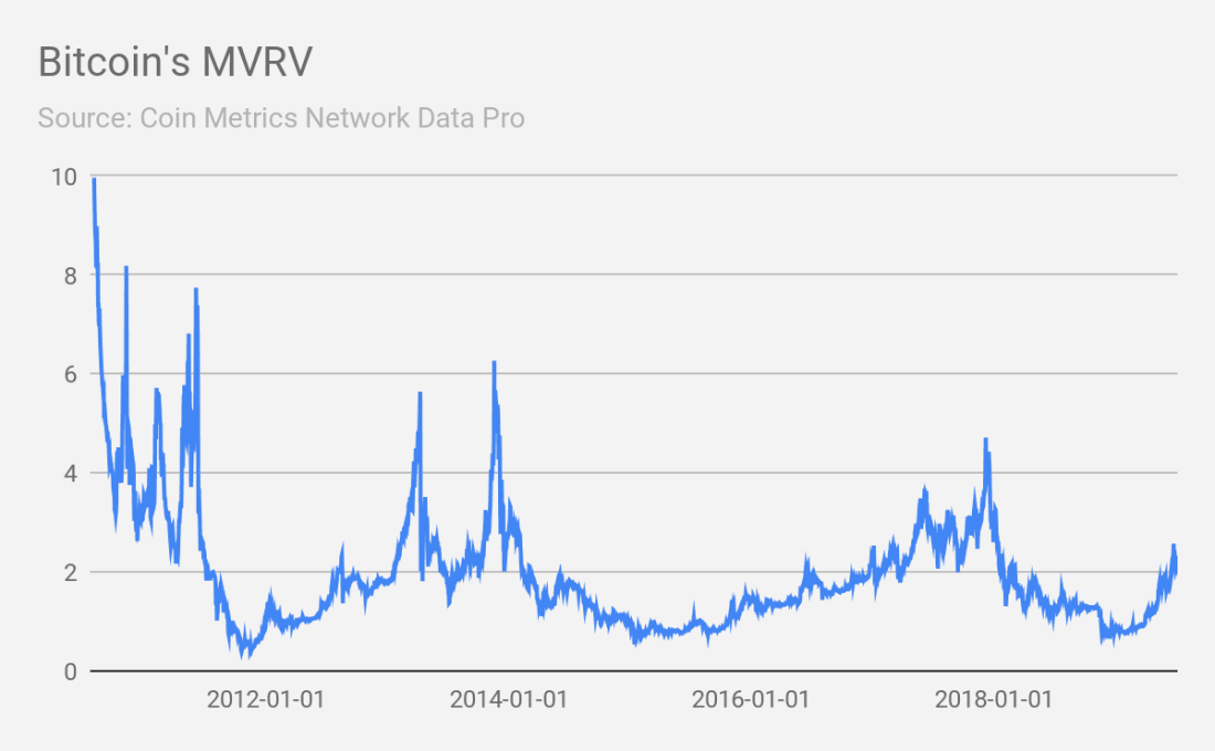 Bitcoin's MVRV