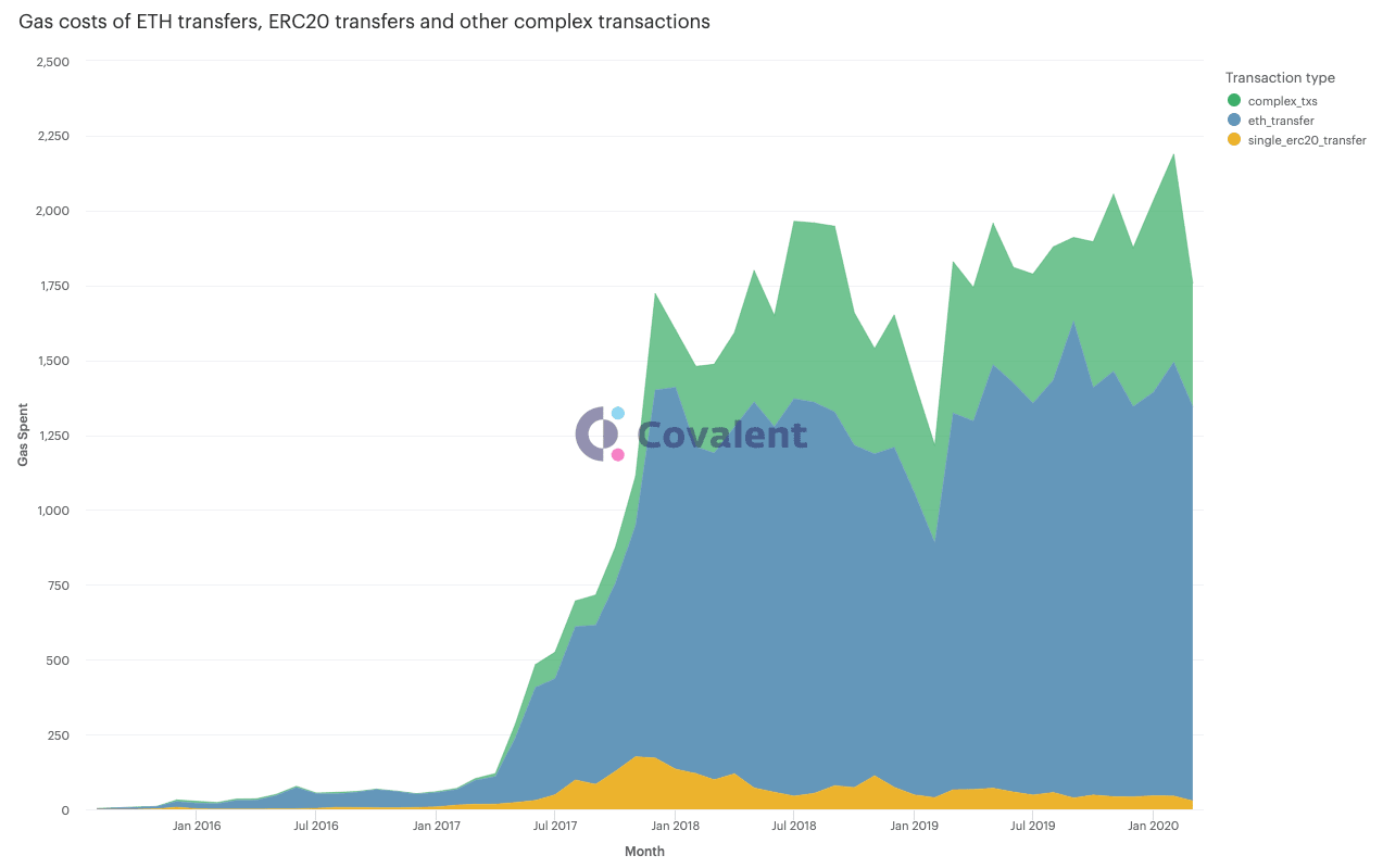 Graph showing the gas costs of all transactions on the Ethereum network from 2016 to 2020